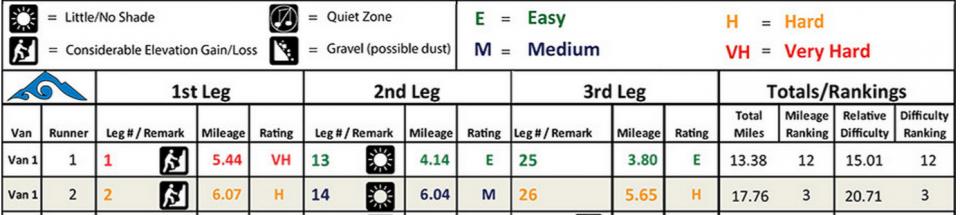 H2C Leg Difficulty